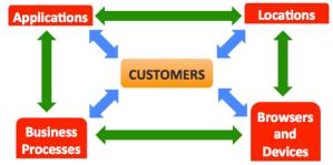 customer focus diagram
